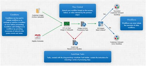automate workflow business process automation with automate bpa server