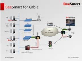 Part of smart enginnering group smartcom beesmart optisis and dsc
