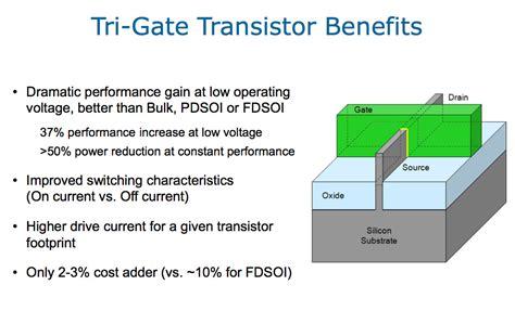 transistor tri gate hardmob 30 maiores projetistas e ou fabricantes de circuitos integrados do mundo