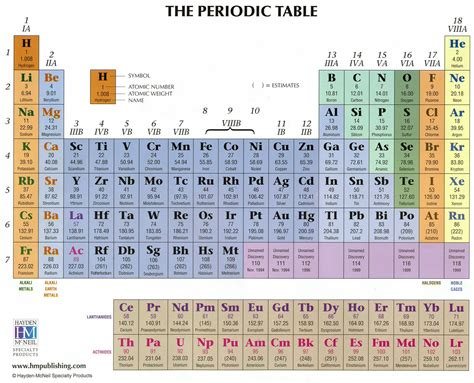 Periodic Table Pictures by In Galaxyland November 2009