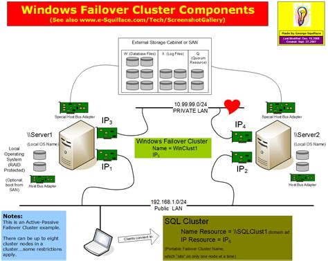 clustering in sql server 2008 with diagram e squillace diagrams presentations homepage