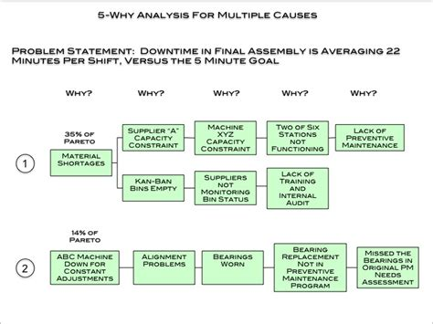 why why analysis template 5 why analysis and supporting template dmaic tools