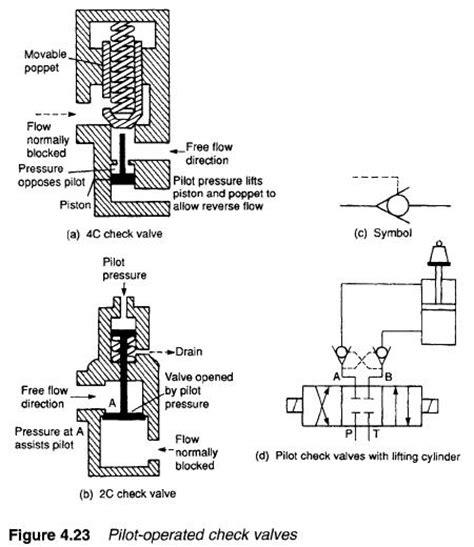 Cek Valve Pompa Air hydraulic pilot operated check valves hydraulic valve