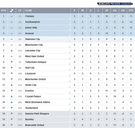 Epl Table Chelsea News | barclays premier league week 5 leicester crush united with