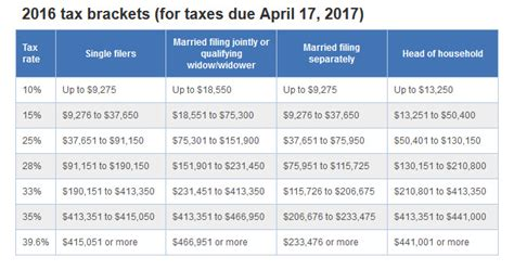 2016 tax tables married filing jointly 2017 tax tables married filing jointly brokeasshome com
