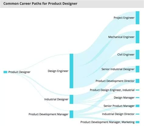 超全 product design职位薪资内部报告 product designer salary careertu
