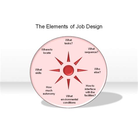 design is a job the elements of job design