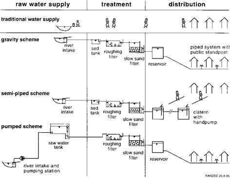 layout of gravity water supply system fig 15 layout possibilities of watersupply schemes using