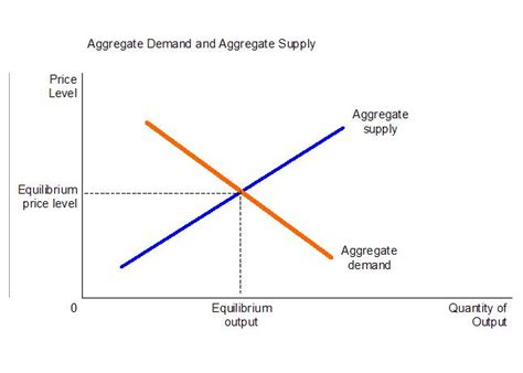 aggregate demand aggregate supply diagram what is the aggregate supply and demand model