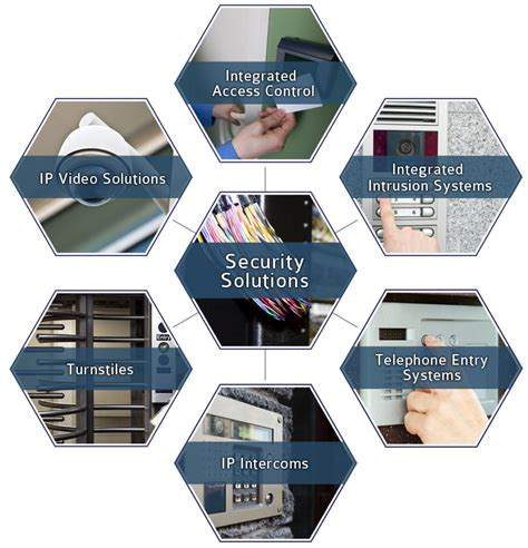security solutions marcomm marcomm