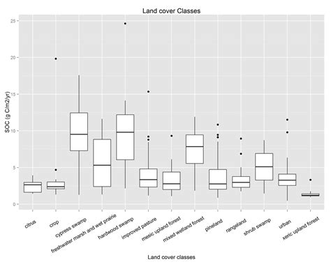 ggplot2 theme label ggplot theme add title changing x axis tick labels in r