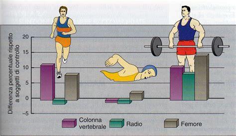 alimentazione atleta osteoporosi sport e triade dell atleta alimentazione
