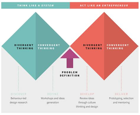 design thinking value from design thinking to systems change rsa