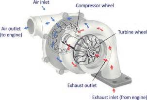 turbocharger fundamentals