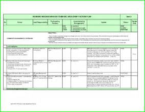Software Audit Template by It Audit Plan Template Timeline Software For Microsoft