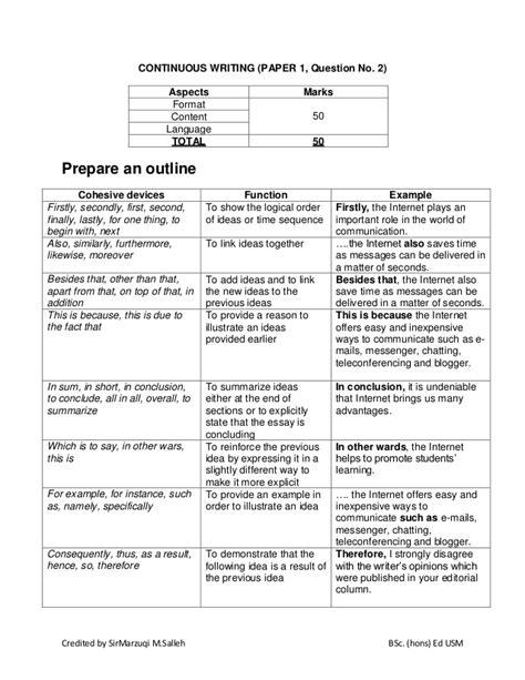 format essay bahasa inggeris spm bahasa inggeris spm kertas 1