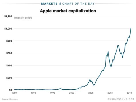 it s official apple is the us company worth 1 trillion aapl markets insider