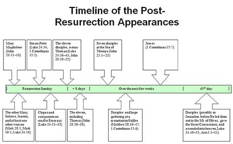 jesus the revolutionary a chronological narrative of the of from the birth to the samaritan books the sequence of christ s post resurrection appearances