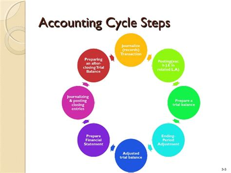 diagram of the accounting cycle the accounting cycle capturing economic events