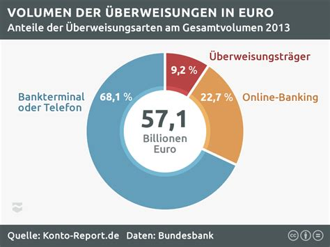 deutsche bank kontogebühren girokonto geb 252 hren und dispozinsen