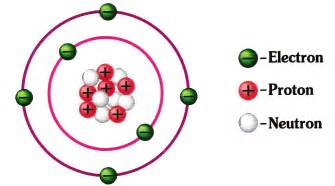 What Type Of Charge Do Protons Rweb Chemistry C1