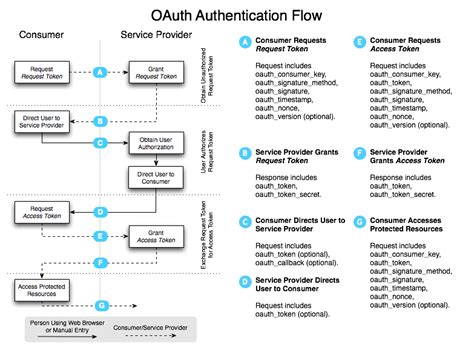 oauth workflow windows phone oauth on windows phone technet articles