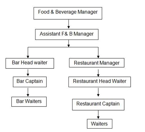 Standard Resume Examples by Food And Beverage Service At Hotel Agrabad Chittagong