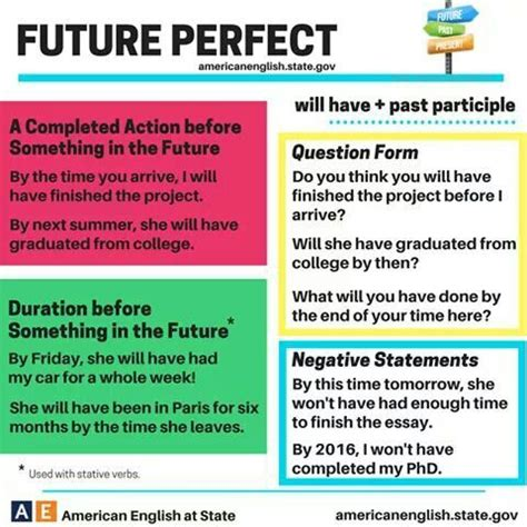 question of future perfect tense 109 best images about englishtenses on pinterest present