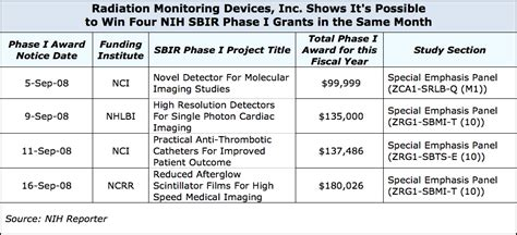 nhlbi study sections winning 2 3 or 4 nih sbir grants at a time