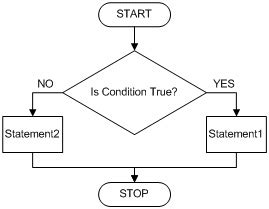 flowchart conditional c conditional statements if else difficultcoding
