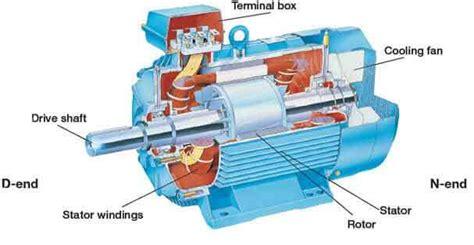pengertian motor induksi