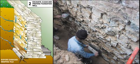 waterproofing stone basement walls stone foundation waterproofing watertite