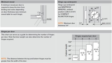 How To Install Blum Corner Cabinet Hinges   MF Cabinets