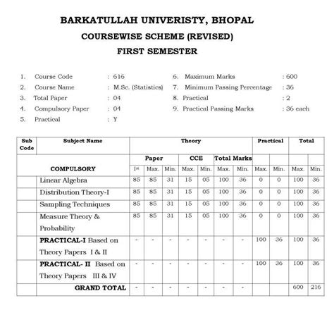 What To Do After Bba Except Mba by Bu Bhopal Msc Botany Syllabus 2018 2019 Studychacha