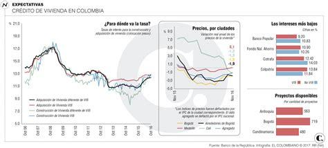 colombia incremento de tasa interes 2016 as 237 estar 225 n las tasas de inter 233 s para vivienda en 2017