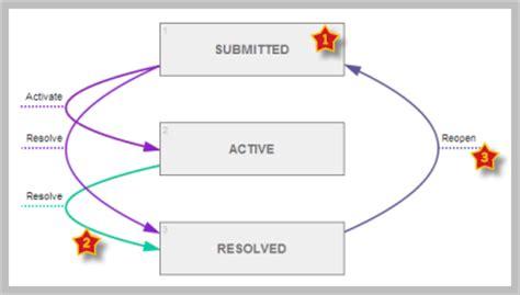 workflow state diagram workflow diagram gt workflows processes