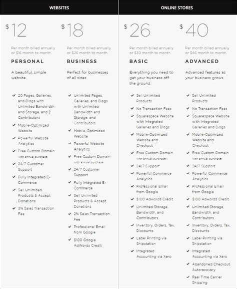squarespace change template squarespace pricing 2 key things you should think about
