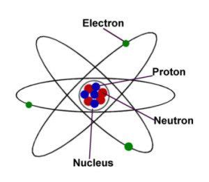 nucleus chemistry article about nucleus chemistry by atoms components rutherford and bohr s atomic models