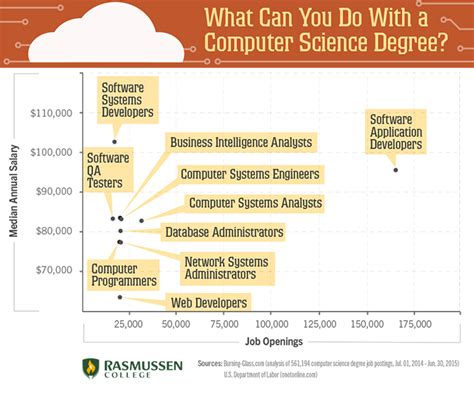What Can U Do With An Mba Degree by Image Gallery Science Degree