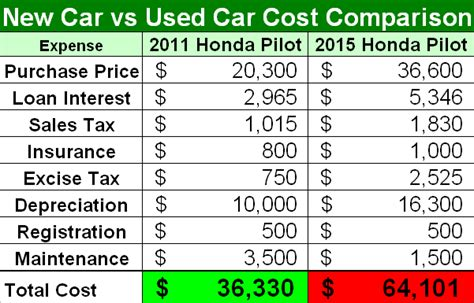 cost of new cars kbb compare new cars images frompo