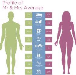 check out how you compare to mr and mrs average sim s