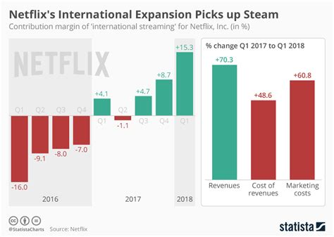 Our Recent Blockbuster Picks by Chart Netflix S International Expansion Picks Up Steam
