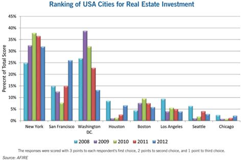 Smu Mba Finance Real Estate Rankings by Foreign Investment In U S Real Estate Gateway Markets