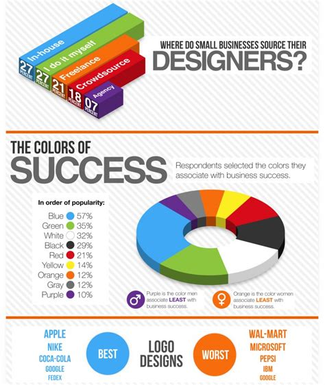 is design information 10 ways to use infographics
