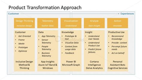 Approach Of Product Transformation Template Slidemodel Digital Transformation Plan Template