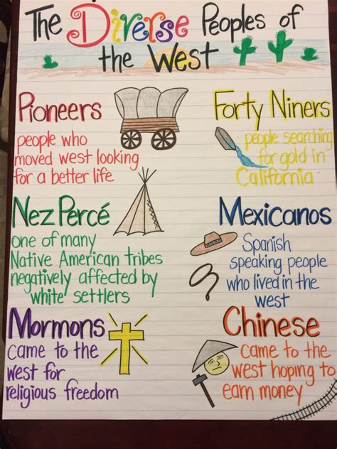 biography anchor chart fifth grade ideas pinterest diverse peoples of the west manifest destiny westward