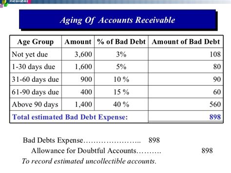 aging report sle account receivable aging report sle 28 images account