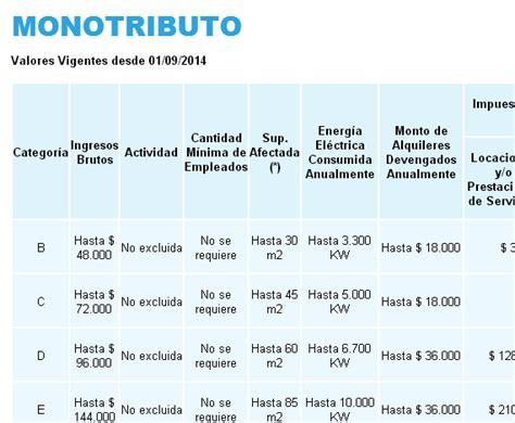 categoras monotributo 2015 tabla nueva escala monotributo a partir del 1 176 de septiembre de