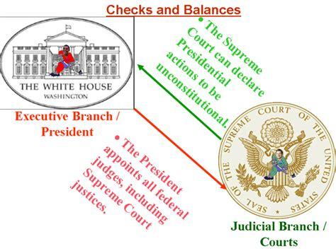 exle of checks and balances roney checks and balances exles