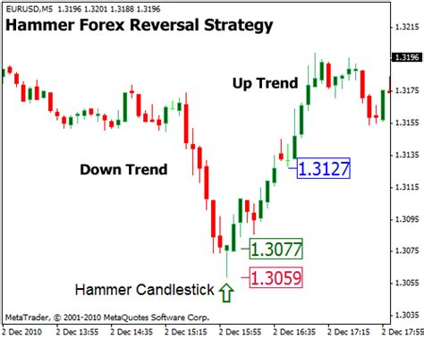 Trading Pattern Hammer | bullish hammer forex reversal strategy